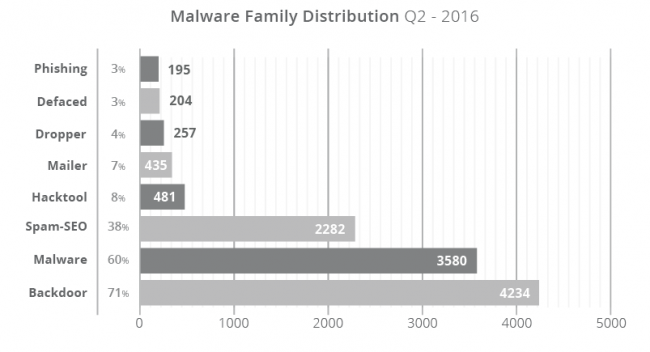 Sucuri hacked report Q2/2016